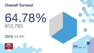 Stormont 2017 - Turnout Overall | © BBC