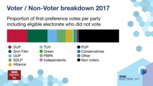 Stormont 2017 - First Preference Vote   © BBC